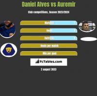 Daniel Alves vs Auremir h2h player stats