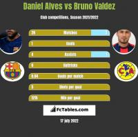 Daniel Alves vs Bruno Valdez h2h player stats