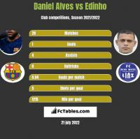 Daniel Alves vs Edinho h2h player stats