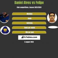 Daniel Alves vs Felipe h2h player stats