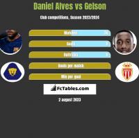 Daniel Alves vs Gelson h2h player stats