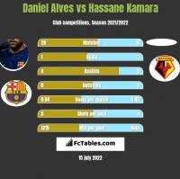 Daniel Alves vs Hassane Kamara h2h player stats
