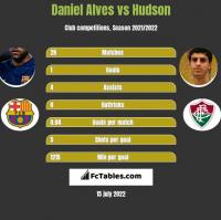 Daniel Alves vs Hudson h2h player stats