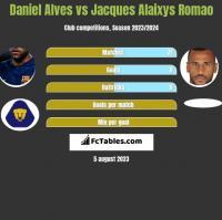 Daniel Alves vs Jacques Alaixys Romao h2h player stats