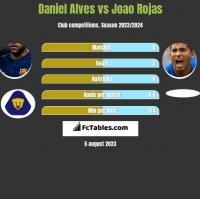 Daniel Alves vs Joao Rojas h2h player stats
