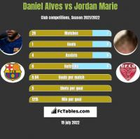 Daniel Alves vs Jordan Marie h2h player stats
