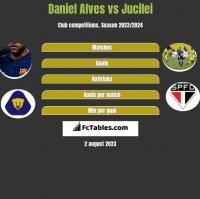Daniel Alves vs Jucilei h2h player stats