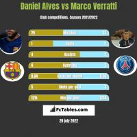 Daniel Alves vs Marco Verratti h2h player stats