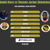 Daniel Alves vs Theoson Jordan Siebatcheu h2h player stats