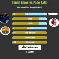 Daniel Alves vs Fode Ballo h2h player stats