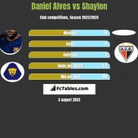 Daniel Alves vs Shaylon h2h player stats