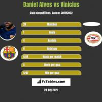 Daniel Alves vs Vinicius h2h player stats