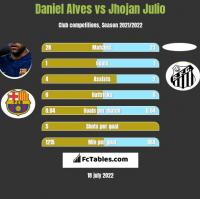 Daniel Alves vs Jhojan Julio h2h player stats