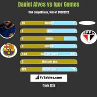Daniel Alves vs Igor Gomes h2h player stats
