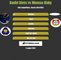 Daniel Alves vs Moussa Diaby h2h player stats