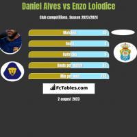 Daniel Alves vs Enzo Loiodice h2h player stats