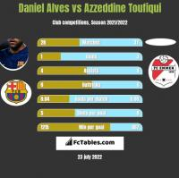 Daniel Alves vs Azzeddine Toufiqui h2h player stats
