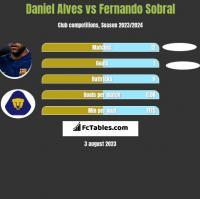 Daniel Alves vs Fernando Sobral h2h player stats