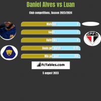 Daniel Alves vs Luan h2h player stats