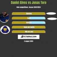 Daniel Alves vs Jonas Toro h2h player stats
