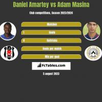 Daniel Amartey vs Adam Masina h2h player stats