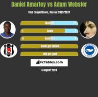 Daniel Amartey vs Adam Webster h2h player stats