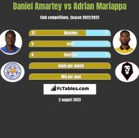 Daniel Amartey vs Adrian Mariappa h2h player stats
