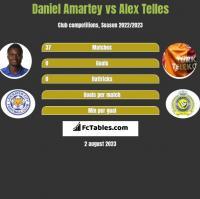 Daniel Amartey vs Alex Telles h2h player stats