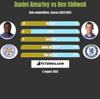 Daniel Amartey vs Ben Chilwell h2h player stats