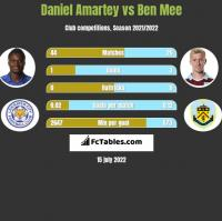 Daniel Amartey vs Ben Mee h2h player stats