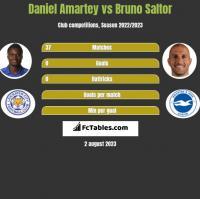 Daniel Amartey vs Bruno Saltor h2h player stats