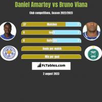 Daniel Amartey vs Bruno Viana h2h player stats