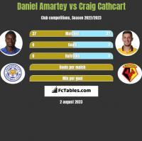 Daniel Amartey vs Craig Cathcart h2h player stats
