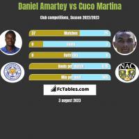 Daniel Amartey vs Cuco Martina h2h player stats