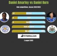 Daniel Amartey vs Daniel Burn h2h player stats