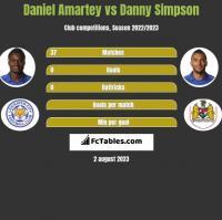 Daniel Amartey vs Danny Simpson h2h player stats