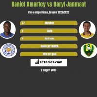 Daniel Amartey vs Daryl Janmaat h2h player stats