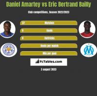 Daniel Amartey vs Eric Bertrand Bailly h2h player stats