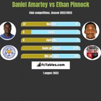 Daniel Amartey vs Ethan Pinnock h2h player stats