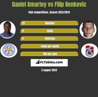 Daniel Amartey vs Filip Benković h2h player stats