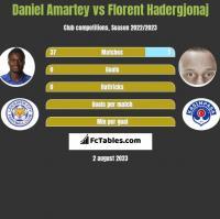 Daniel Amartey vs Florent Hadergjonaj h2h player stats