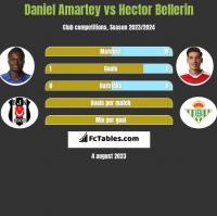 Daniel Amartey vs Hector Bellerin h2h player stats