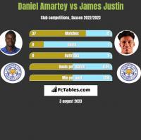 Daniel Amartey vs James Justin h2h player stats