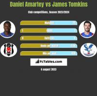 Daniel Amartey vs James Tomkins h2h player stats