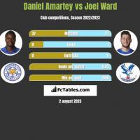 Daniel Amartey vs Joel Ward h2h player stats