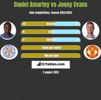 Daniel Amartey vs Jonny Evans h2h player stats