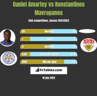 Daniel Amartey vs Konstantinos Mavropanos h2h player stats