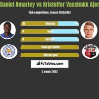 Daniel Amartey vs Kristoffer Vassbakk Ajer h2h player stats