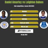 Daniel Amartey vs Leighton Baines h2h player stats