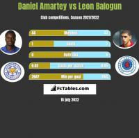 Daniel Amartey vs Leon Balogun h2h player stats
